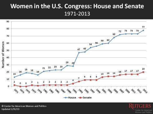 Courtesy Rutgers Center for American Women and Politics